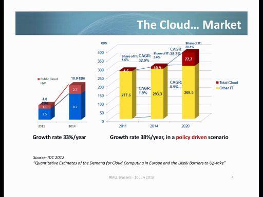 The Cloud... Market