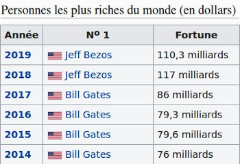Liste des milliardaires - Wikipédia