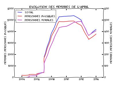 Évolution des adhérents de l'April (graphique).